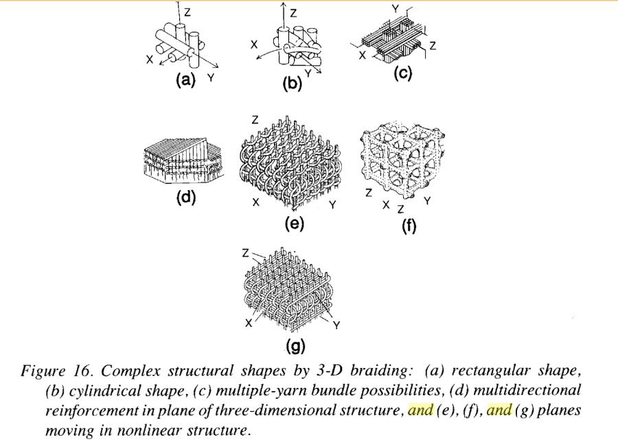3d structures carbon carbon composite