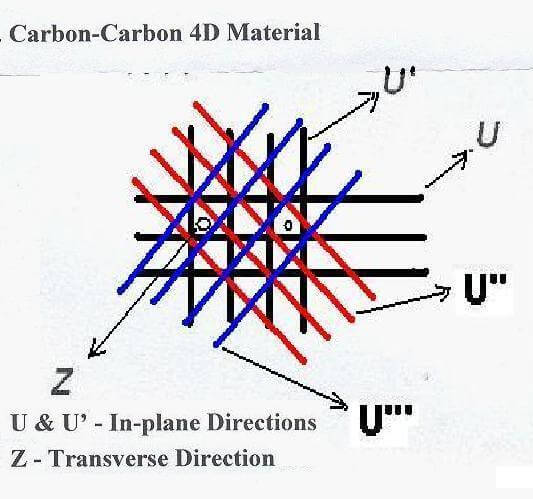 4d-carbon-composite-structure