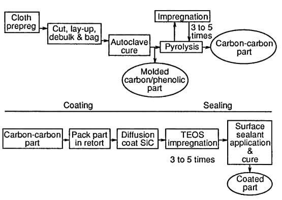 Fabrication steps involved in manufacture of 2D CC part TEOS.