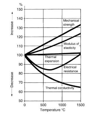 Effect Of Temperature On Graphite Properties Graphite Graphite