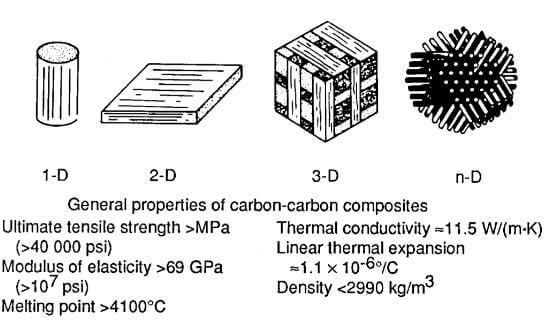 multiformit and general properties of carbon fiber and carbon matrix composite