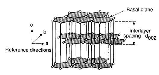 carbon layers held together by weak van der Waals forces.