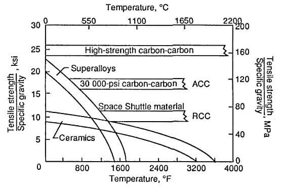 strength-to-density ratio for several classes of high-temperature materials