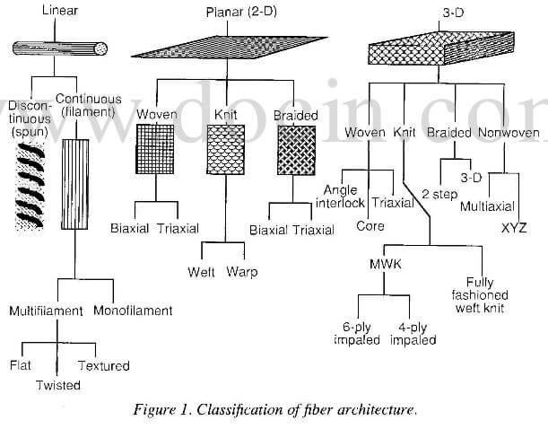 classification of fiber architecture