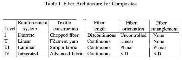 fiber architecture for carbon composites