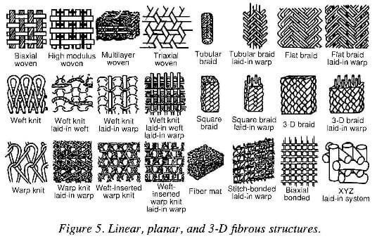 linear, planar, and 3D fibrous structures
