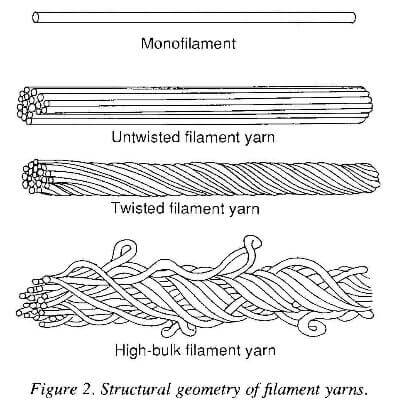 structural geometry of filament yarns