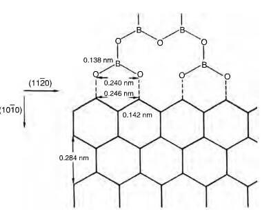 14.21-schematic representation of bonding of (BO3)n polymer to (1010 ...