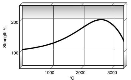 relative change in flexural strength of graphite as a function of temperature