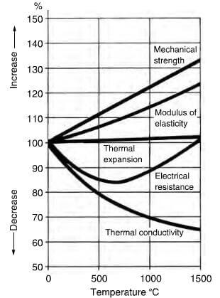 variation of physical characteristics of graphite with temperature.
