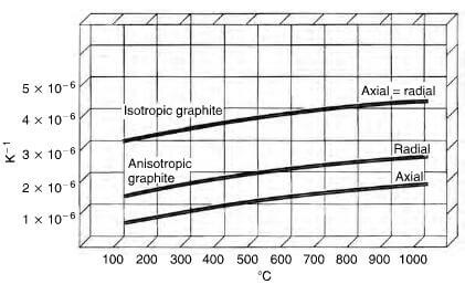 thermal expansion of anisotropic and isotropic graphite