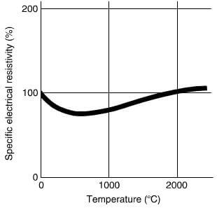relative change in the specific electrical resistivity of graphite with temperatures.
