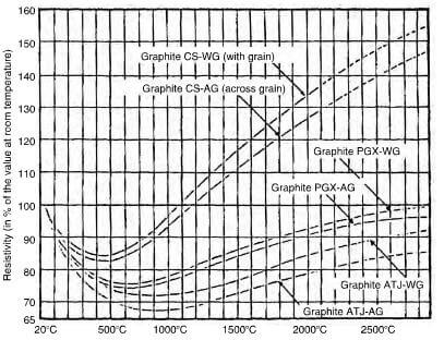 variation of the resistivity at high temperature of various types of graphite. CS-extruded, PGS-molded, ATJ-fine grain.