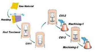 manufacturing process of carbon-carbon nozzle extension