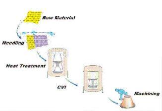 enhanced manufacturing process of carbon-carbon nozzle extension