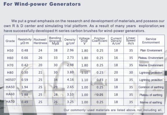 carbon brush material data sheet-grades for wind power generators