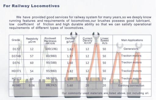 data sheet of carbon brush materials for railway locomotives-traction motors