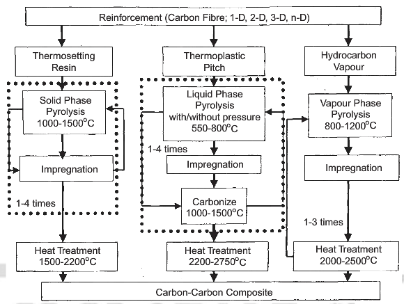 processing of carbon-carbon composites