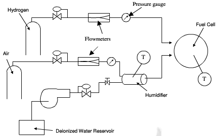fuel cell test stand flow schematic