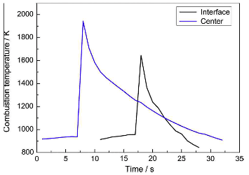 combustion temperature of the Ti-Al-C powder compact in the joint couples.