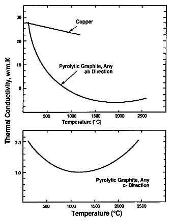 thermal conductivity of graphite crystal in the ab and c directions