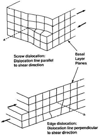 shear dislocations in a graphite crystal