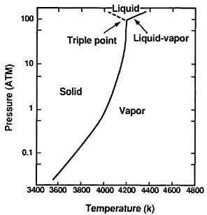 vapor pressure and triple point of graphite