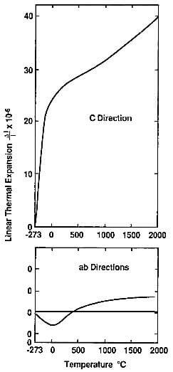 thermal expansion of the graphite crystal in the ab and c directions.
