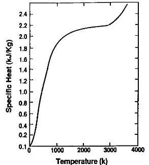 specific heat of graphite vs. temperature at one atmosphere