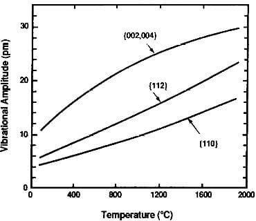 thermal vibrational amplitude of graphite crystal