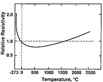 relative variation of electrical resistivity of molded graphite as a function of temperature