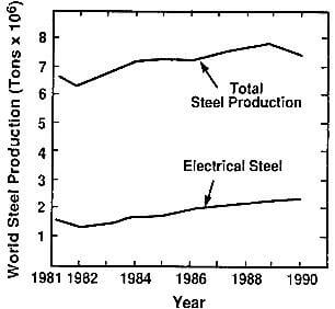 world production of steel.