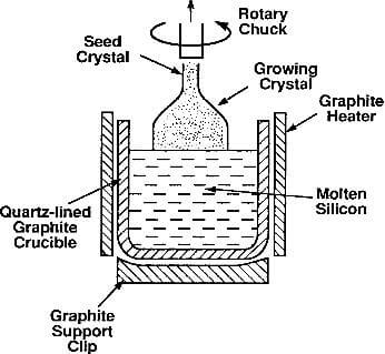 Czochralski apparatus for crystal growth of silicon