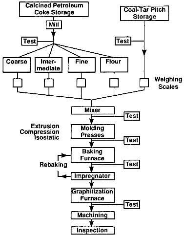 producton process flow diagram of molded graphite
