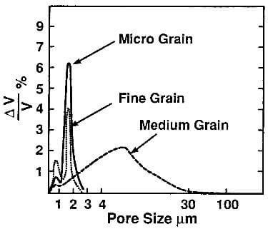 pore-size distribution of various grades of molded graphite