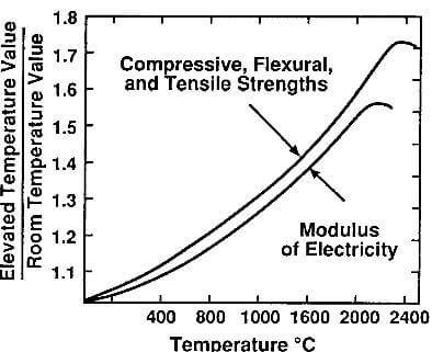effect of temperature on strength and modulus of molded graphite