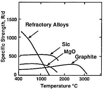 specific strength as a function of temperature of graphite and other high-temperature materials