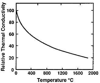 relative thermal conductivity of molded graphite as a function of temperature