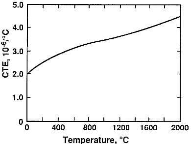 Thermal properties of molded graphite - manufacturer-CFCCARBON LTD