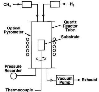 schematic of a cold-wall reactor for the production of pyrolytic graphite