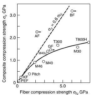 compression strength of single carbon fibers vs composite compression strength