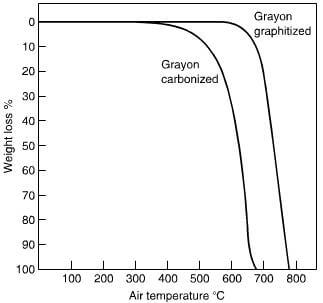 carbonized rayon carbon fiber weight loss vs temperature in air