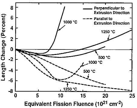 length changes of typical nuclear graphite as a function of fission fluence