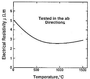 electrical resistivity of pyrolytic graphite as a function of temperature