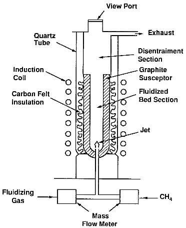 schematic of a fluidized-bed reactor for the deposition of pyrolytic graphite