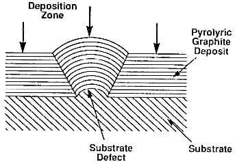 effect of substrate defect on deposited structure of pyrolytic graphite