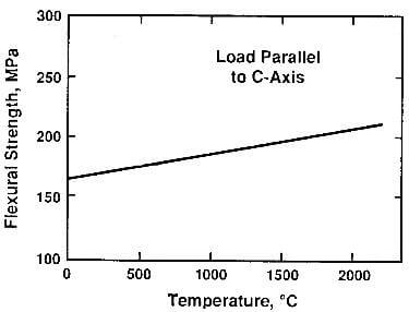 flexural strength of pyrolytic graphite as a function of temperature.
