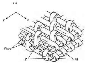 schematic view of 3D tape made by braiding process.