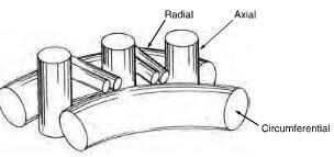 3D cylindrical weave CC construction