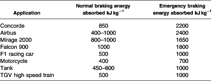 energy absorbed per brake in various systems of transport